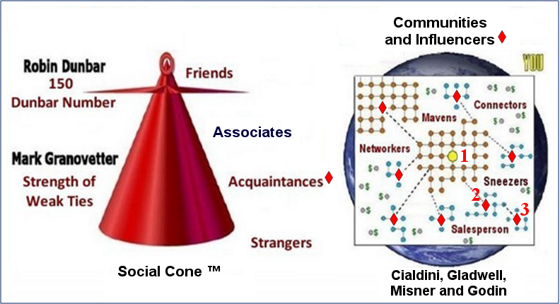 Principle 2 - Relationship by Design